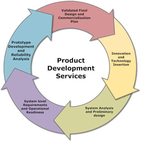 ponds product and service design and innovation 02052015  request pdf on researchgate | design for product and service innovation in industry 40 and emerging smart society | within the context of the increasing.